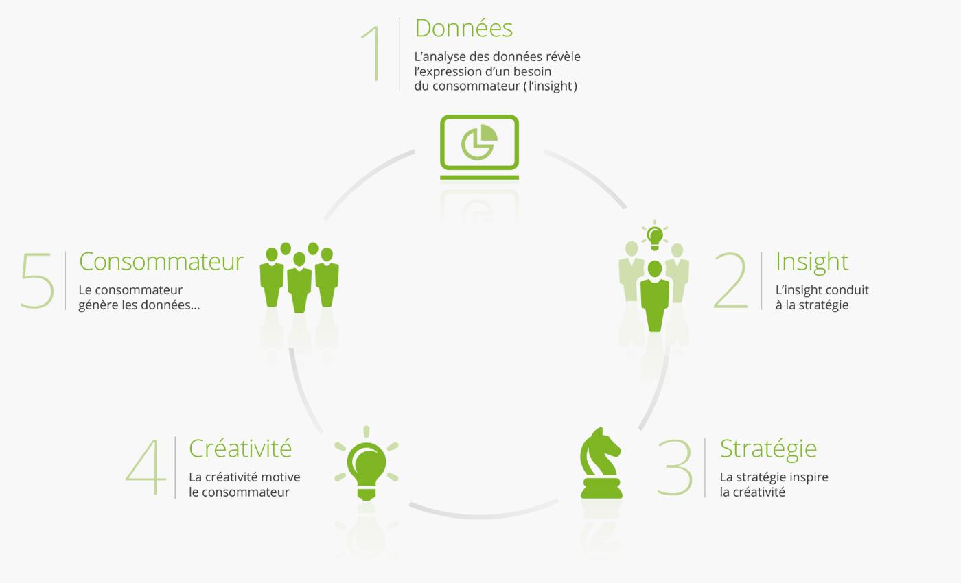 schéma cycle de création ADVEO